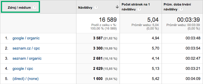 Zdroje v Google Analytics