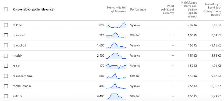 Návrhy klíčových slov z Keyword Planneru