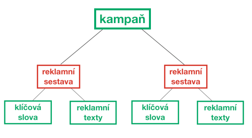 Struktura účtu - kampaň
