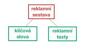 Struktura účtu - sestava