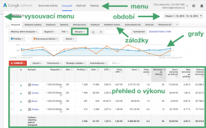Účet Google AdWords