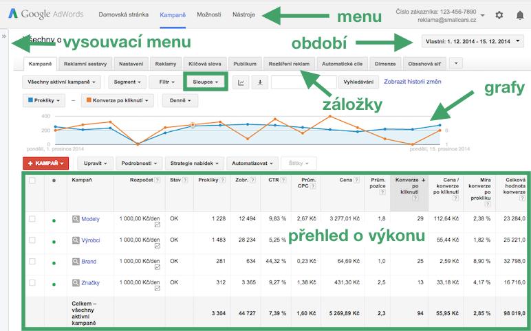 Účet Google AdWords