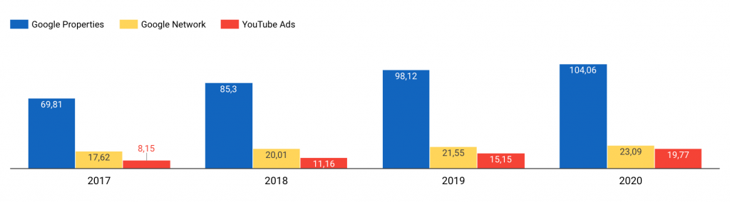 Google Advertising Revenue - Google, YouTube, AdSense
